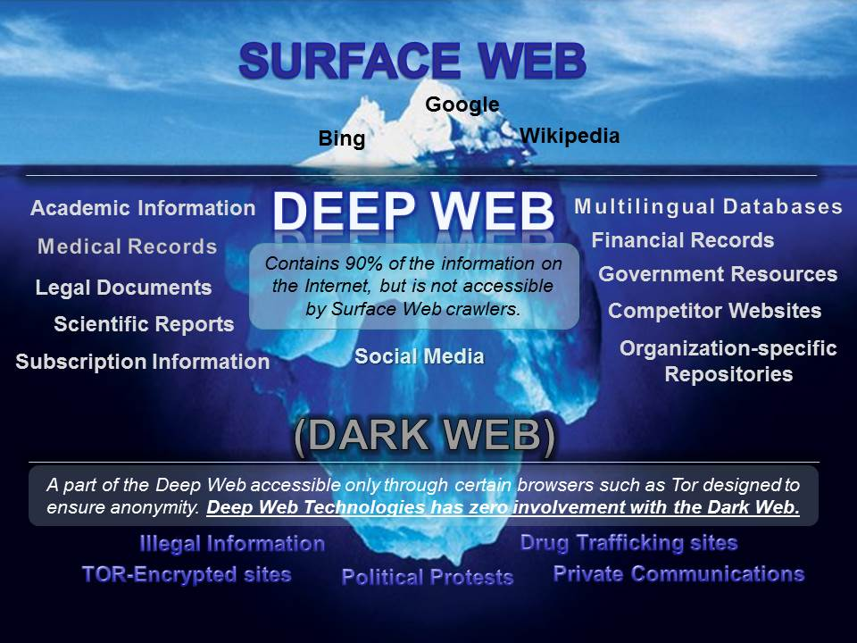 Your Personal Information and the Dark Web