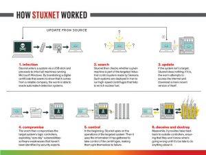 stuxnet trojan - da vinci forensics